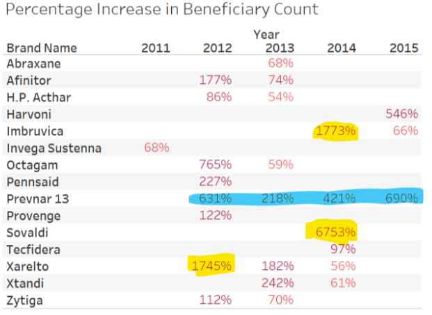 Beneficiary count inc